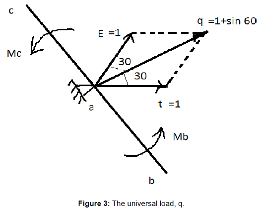 fluid-mechanics-universal-load