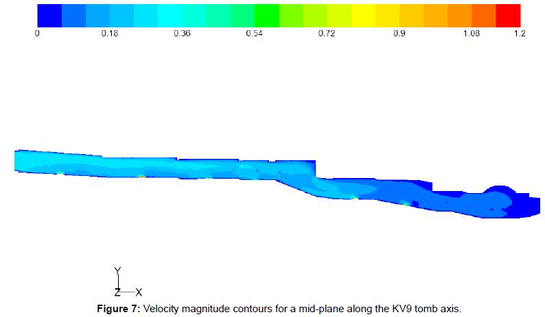 fluid-mechanics-velocity-contours-mid-plane