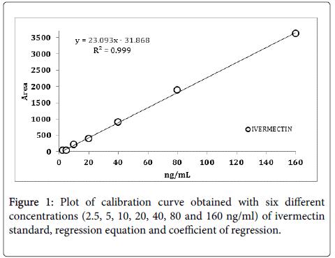 food-chemistry-calibration-curve