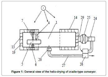 food-industrial-microbiology-helio-drying-cradle-type