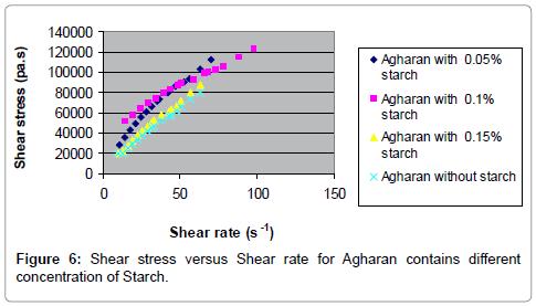 food-processing-technology-Agharan-Arabic