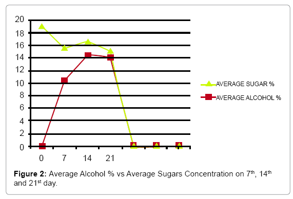 food-processing-technology-Average-Alcohol