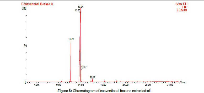 food-processing-technology-Chromatogram-conventional