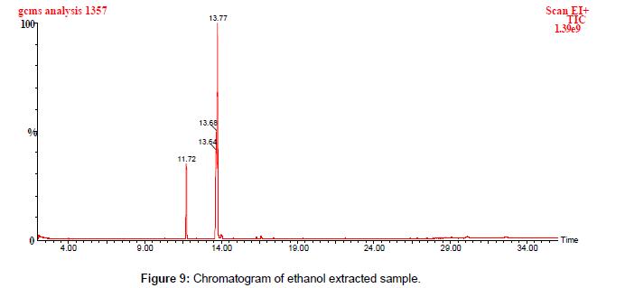 food-processing-technology-Chromatogram-ethanol