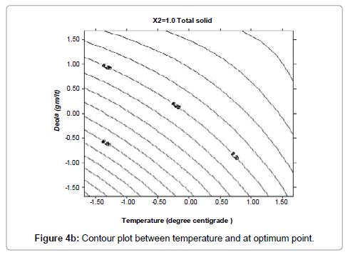 food-processing-technology-Contour-plot