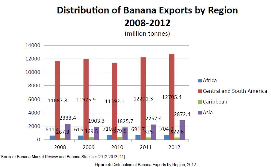food-processing-technology-Distribution-Banana