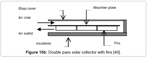 food-processing-technology-Double-solar-collector