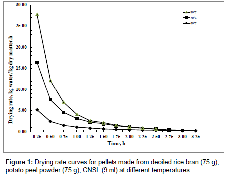 food-processing-technology-Drying-rate-curves