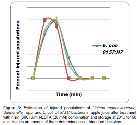 food-processing-technology-Estimation-injured