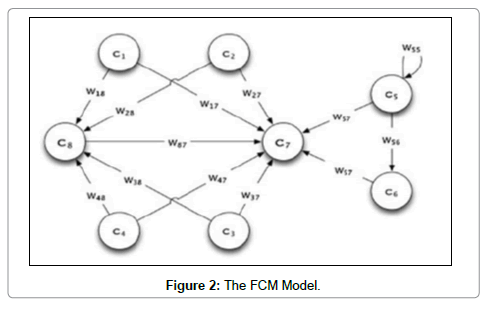 food-processing-technology-FCM-Model