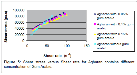 food-processing-technology-Gum-Arabic