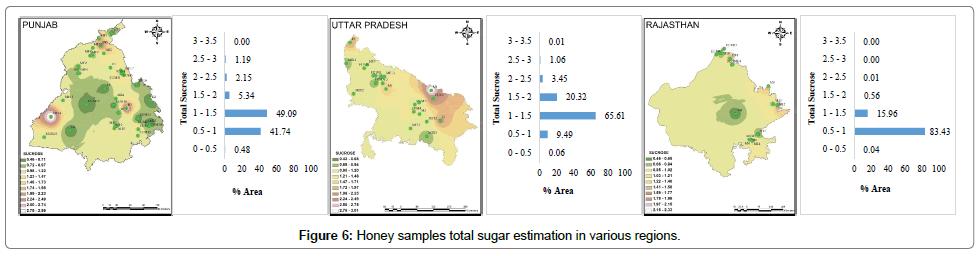 food-processing-technology-Honey-samples-total-sugar