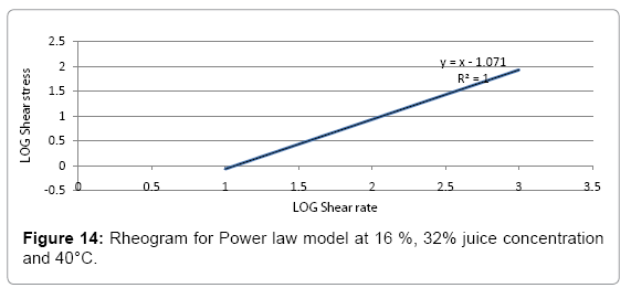 food-processing-technology-Power-law