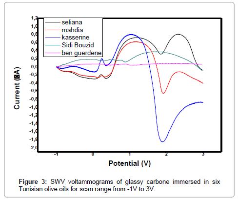 food-processing-technology-SWV-voltammograms