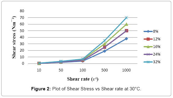food-processing-technology-Shear-Stress
