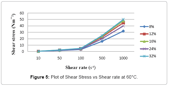 food-processing-technology-Shear-Stress
