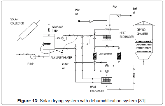 a review on solar drying of agricultural produce omics international rh omicsonline org Whirlpool Dryer Wiring Electric Dryer Wiring Diagram
