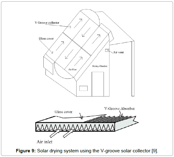 food-processing-technology-Solar-groove-collector