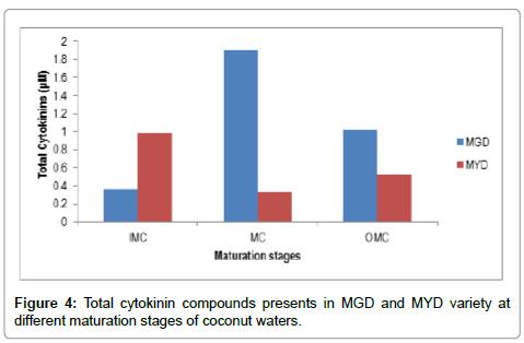 food-processing-technology-Total-cytokinin