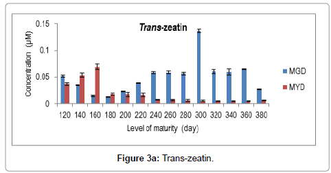 food-processing-technology-Trans-zeatin
