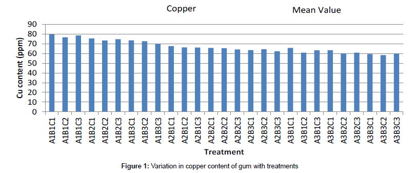 food-processing-technology-Variation-copper