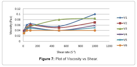 food-processing-technology-Viscosity-Shear