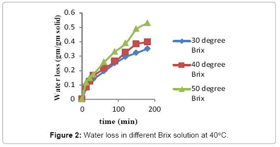 food-processing-technology-Water-loss
