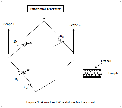 food-processing-technology-Wheatstone