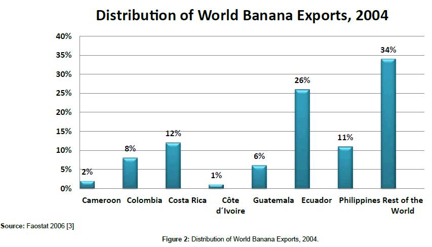 food-processing-technology-World-Banana-Exports