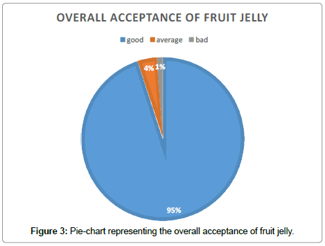food-processing-technology-acceptance-fruit-jelly