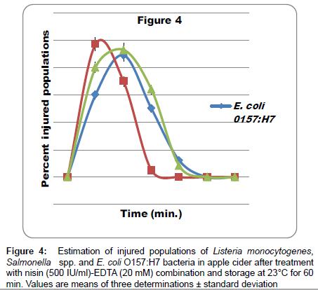 Injury And Viability Loss Of Escherichia Coli O157h7 Salmonella