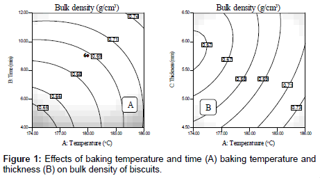 food-processing-technology-baking-temperature