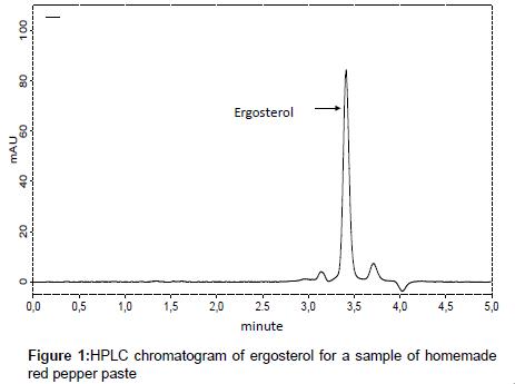 food-processing-technology-chromatogram-ergosterol