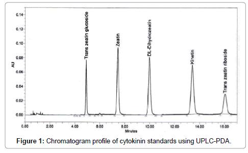 food-processing-technology-cytokinin-standards