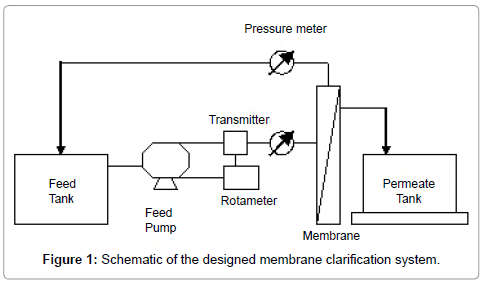 food-processing-technology-designed-membrane