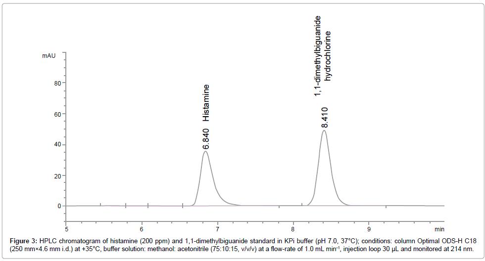 food-processing-technology-dimethylbiguanide