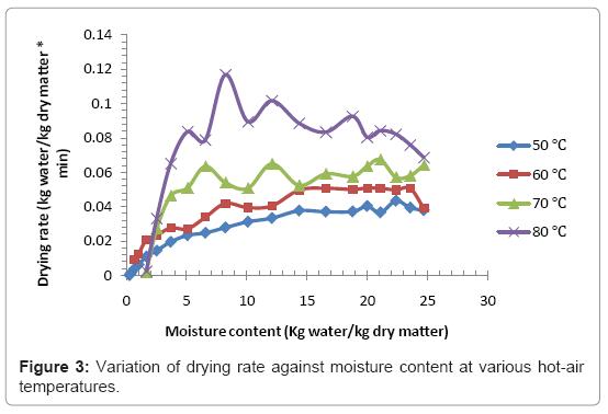moisture content in food pdf