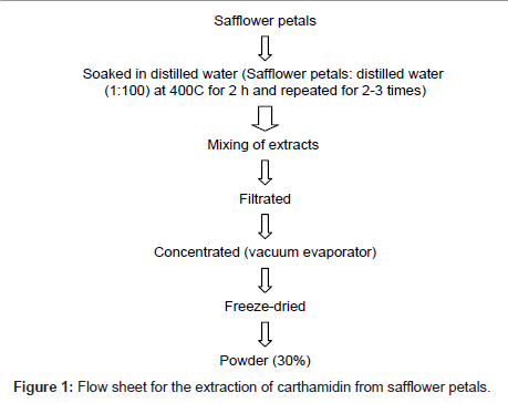 food-processing-technology-extraction-carthamidin