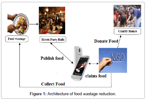 food-processing-technology-food-wastage