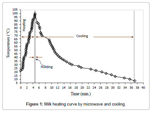 food-processing-technology-heating-curve
