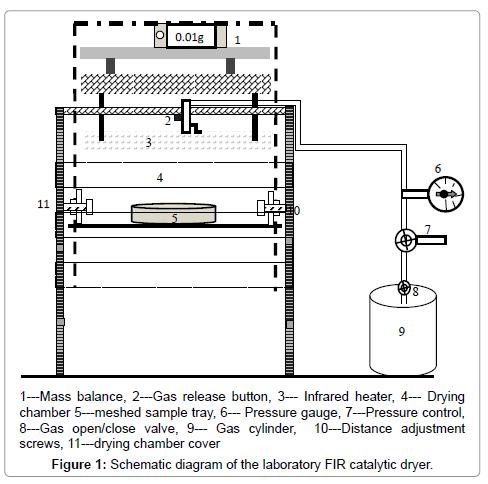 food-processing-technology-laboratory