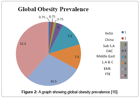 food-processing-technology-obesity-prevalence