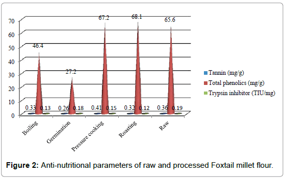 food-processing-technology-parameters