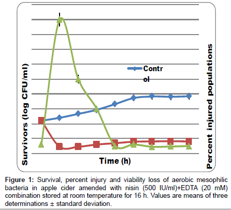 food-processing-technology-percent-injury-viability
