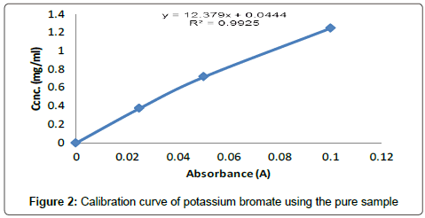 food-processing-technology-potassium-bromate