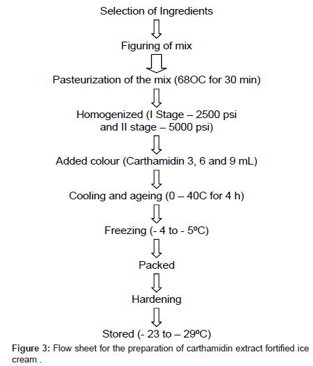 food-processing-technology-preparation-carthamidin