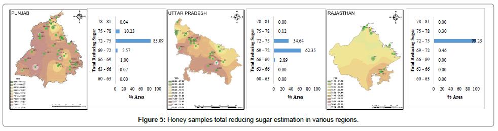 food-processing-technology-reducing-sugar-estimation