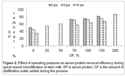 food-processing-technology-serum-protein