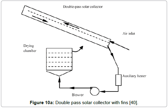 A Review On Solar Drying Of Agricultural Produce Omics International
