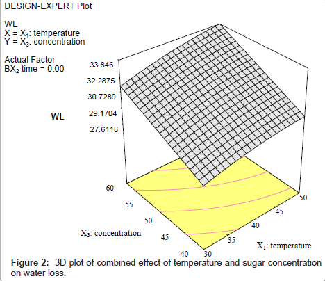 food-processing-technology-sugar-concentration